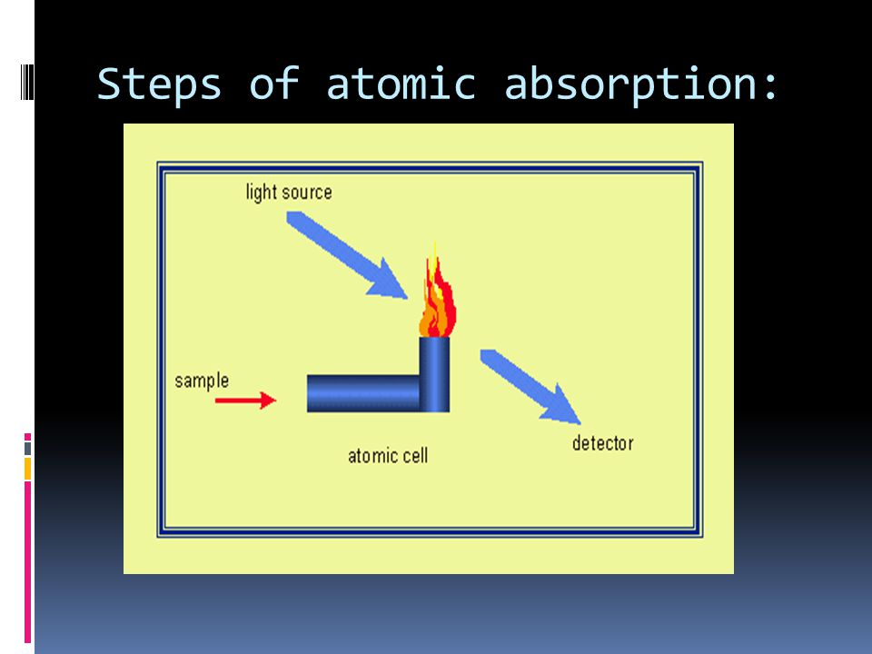 Steps of atomic absorption: