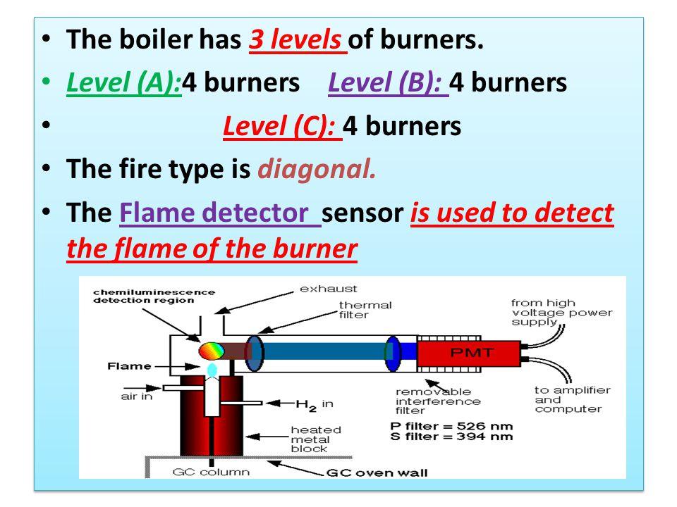 The boiler has 3 levels of burners. Level (A):4 burners Level (B): 4 burners Level (C): 4 burners The fire type is diagonal. The Flame detector sensor