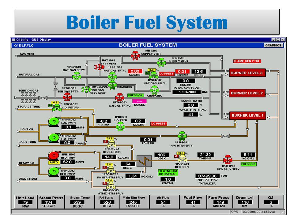 Boiler Fuel System