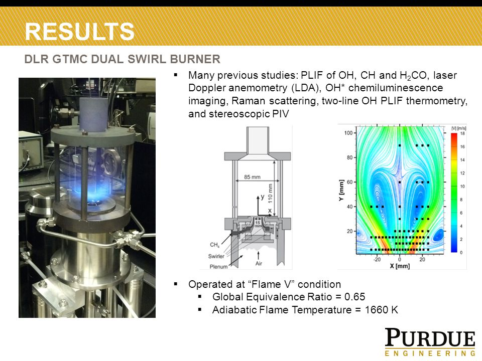 RESULTS DLR GTMC DUAL SWIRL BURNER  Operated at Flame V condition  Global Equivalence Ratio = 0.65  Adiabatic Flame Temperature = 1660 K  Many previous studies: PLIF of OH, CH and H 2 CO, laser Doppler anemometry (LDA), OH* chemiluminescence imaging, Raman scattering, two-line OH PLIF thermometry, and stereoscopic PIV
