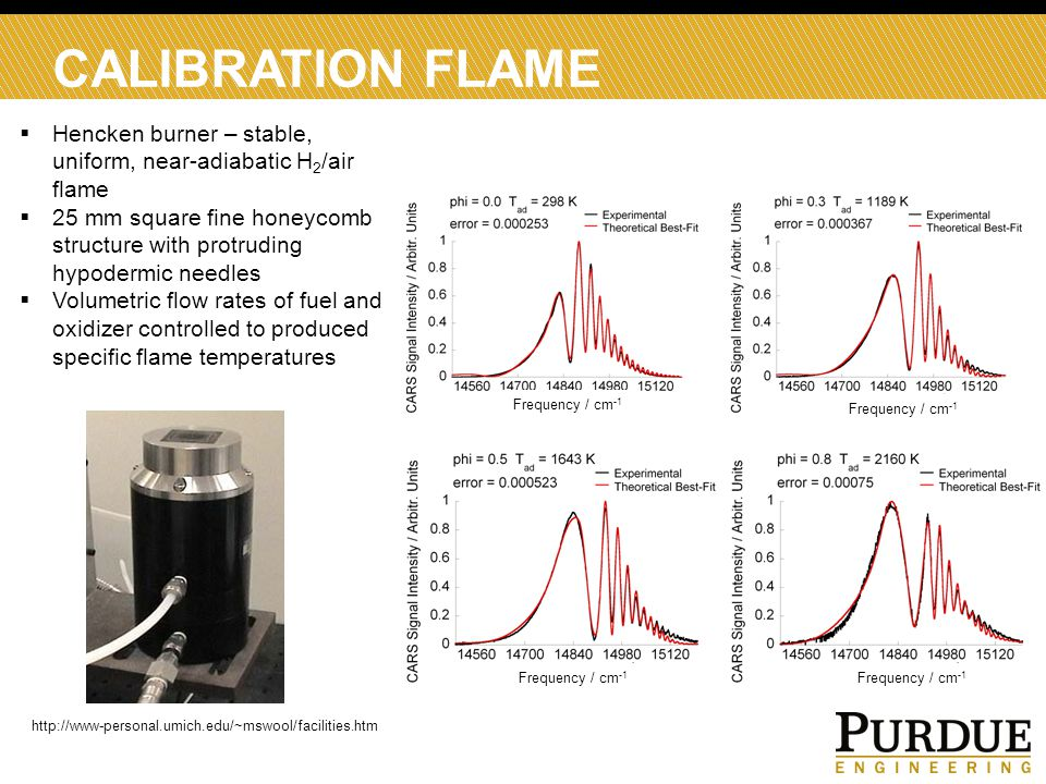 CALIBRATION FLAME  Hencken burner – stable, uniform, near-adiabatic H 2 /air flame  25 mm square fine honeycomb structure with protruding hypodermic needles  Volumetric flow rates of fuel and oxidizer controlled to produced specific flame temperatures http://www-personal.umich.edu/~mswool/facilities.htm Frequency / cm -1