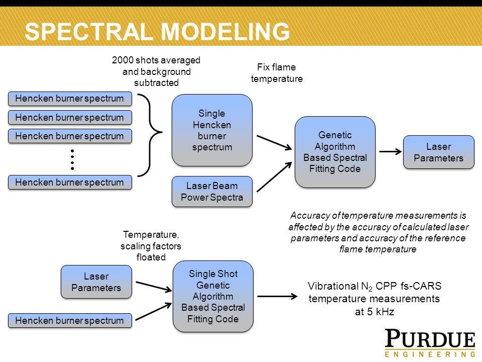 SPECTRAL MODELING Hencken burner spectrum Single Hencken burner spectrum Laser Parameters Genetic Algorithm Based Spectral Fitting Code Laser Paramete