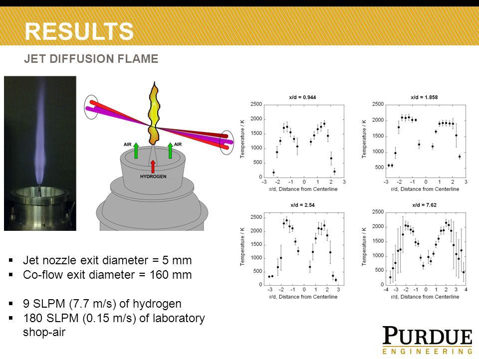 RESULTS JET DIFFUSION FLAME  Jet nozzle exit diameter = 5 mm  Co-flow exit diameter = 160 mm  9 SLPM (7.7 m/s) of hydrogen  180 SLPM (0.15 m/s) of laboratory shop-air