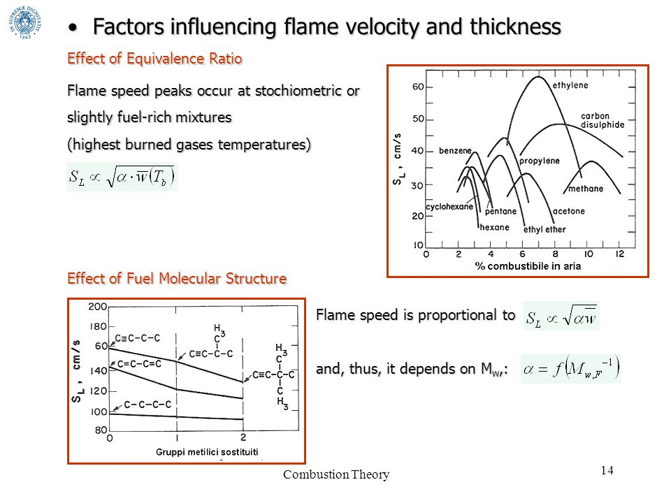 Combustion Theory 14 Factors influencing flame velocity and thicknessFactors influencing flame velocity and thickness Effect of Equivalence Ratio Flame speed peaks occur at stochiometric or slightly fuel-rich mixtures (highest burned gases temperatures) Effect of Fuel Molecular Structure Flame speed is proportional to and, thus, it depends on M w,:
