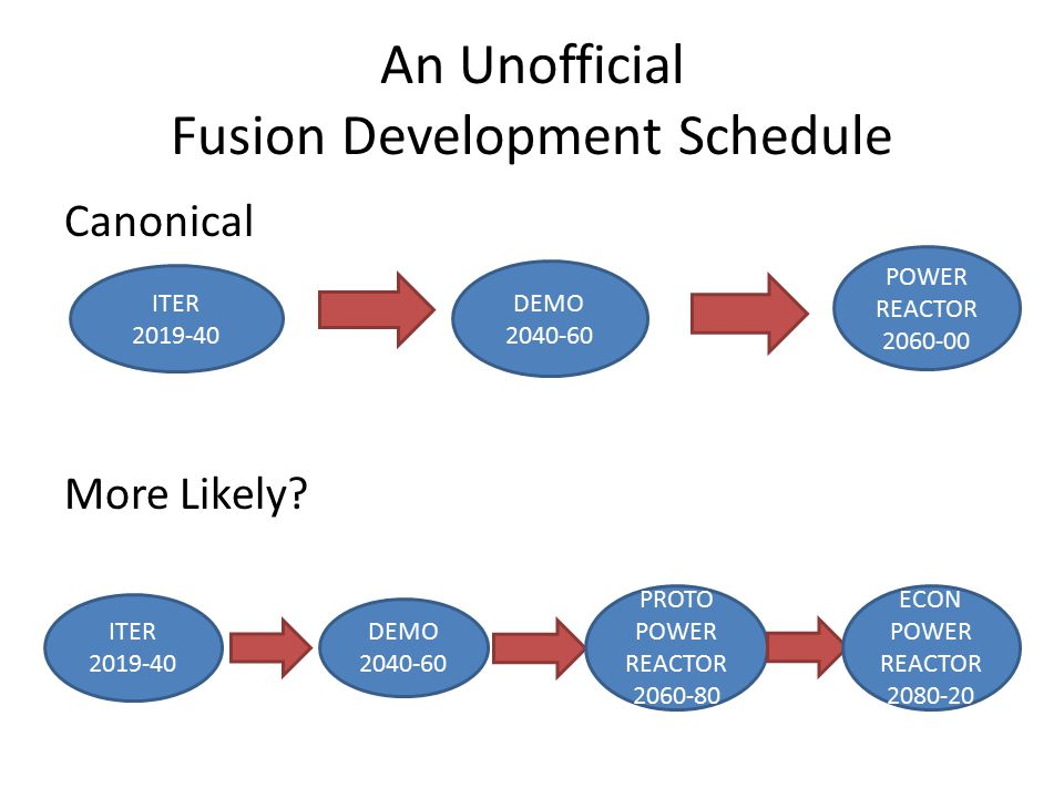 An Unofficial Fusion Development Schedule Canonical More Likely.