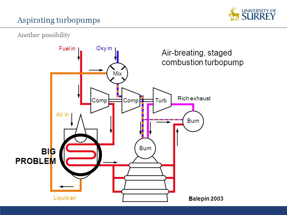 Aspirating turbopumps Another possibility Burn Comp Turb Fuel in Oxy in Liquid air Air in Mix Air-breating, staged combustion turbopump Balepin 2003 Burn Rich exhaust BIG PROBLEM