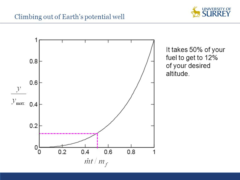 Supersonic combustion ramjets So why the problems.