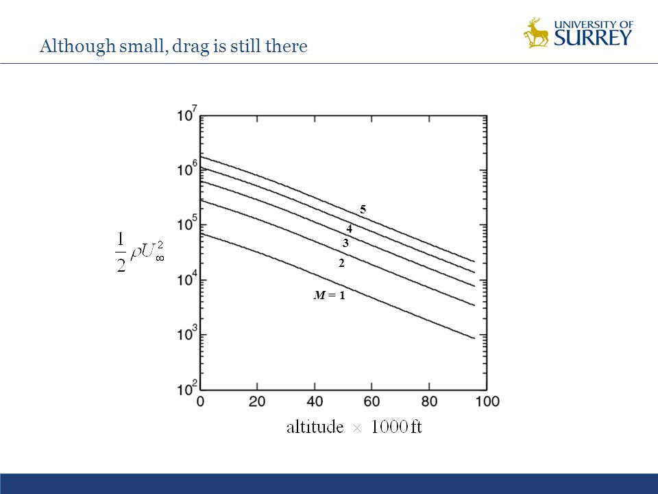Although small, drag is still there M = 1 2 3 4 5
