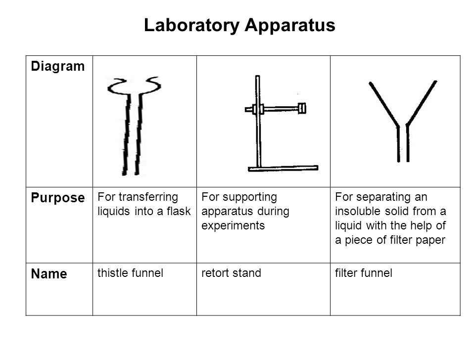 Laboratory Apparatus Diagram Purpose For transferring liquids into a flask For supporting apparatus during experiments For separating an insoluble solid from a liquid with the help of a piece of filter paper Name thistle funnelretort standfilter funnel
