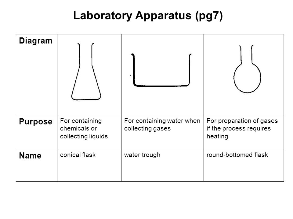 Laboratory Apparatus (pg7) Diagram Purpose For containing chemicals or collecting liquids For containing water when collecting gases For preparation of gases if the process requires heating Name conical flaskwater troughround-bottomed flask