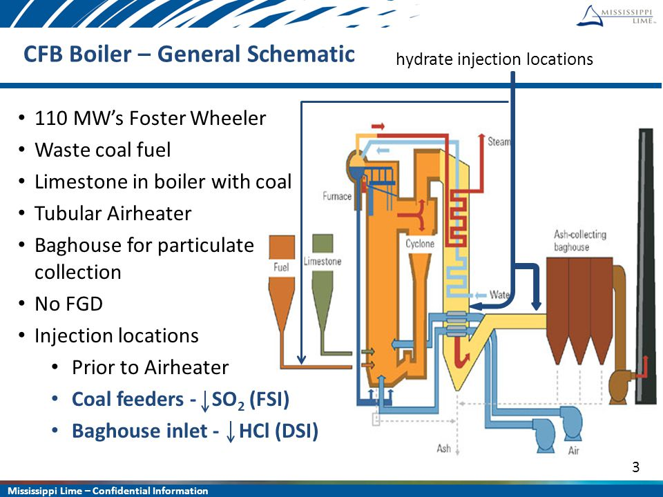 Mississippi Lime – Confidential Information 3 CFB Boiler – General Schematic hydrate injection locations 110 MW's Foster Wheeler Waste coal fuel Limes