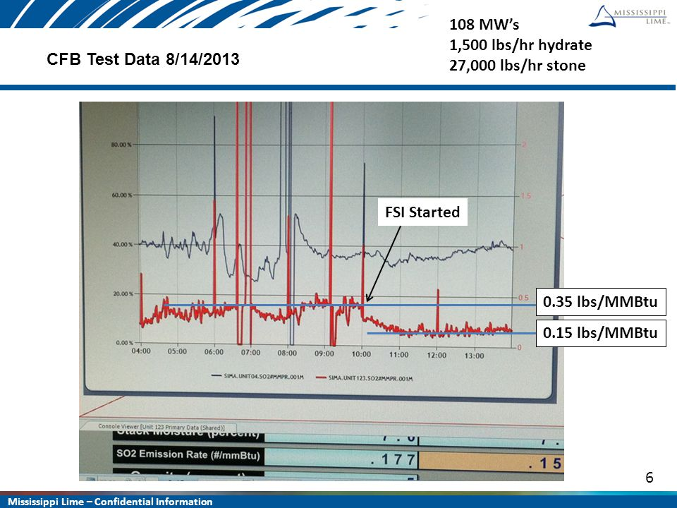 Mississippi Lime – Confidential Information 6 CFB Test Data 8/14/2013 0.15 lbs/MMBtu FSI Started 0.35 lbs/MMBtu 108 MW's 1,500 lbs/hr hydrate 27,000 l
