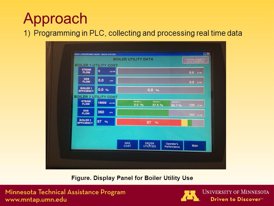 Approach 1)Programming in PLC, collecting and processing real time data Figure.