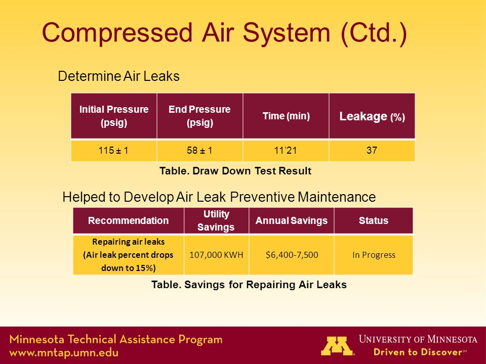 Compressed Air System (Ctd.) Recommendation Utility Savings Annual SavingsStatus Repairing air leaks (Air leak percent drops down to 15%) 107,000 KWH$6,400-7,500In Progress Determine Air Leaks Initial Pressure (psig) End Pressure (psig) Time (min) Leakage (%) 115 ± 158 ± 111'2137 Table.