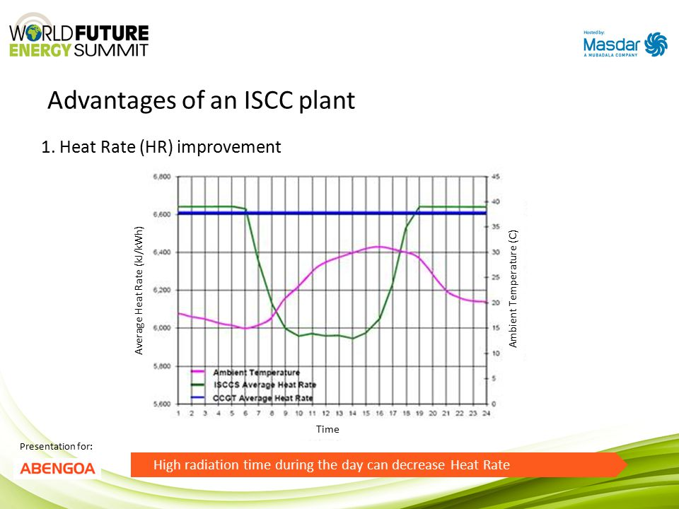 Advantages of an ISCC plant Presentation for: 1.