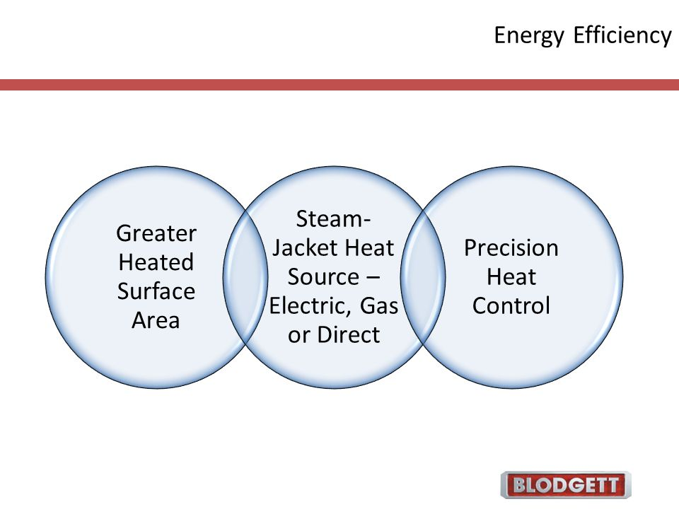 Energy Efficiency Greater Heated Surface Area Steam- Jacket Heat Source – Electric, Gas or Direct Precision Heat Control