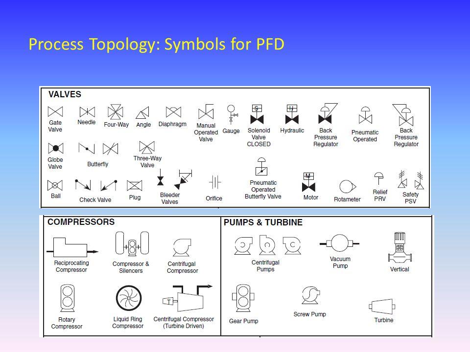 Process Topology: Symbols for PFD