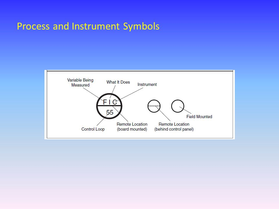 Process and Instrument Symbols