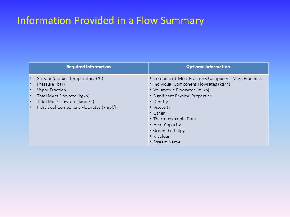 Information Provided in a Flow Summary Required InformationOptional Information Stream Number Temperature (°C) Pressure (bar) Vapor Fraction Total Mass Flowrate (kg/h) Total Mole Flowrate (kmol/h) Individual Component Flowrates (kmol/h) Component Mole Fractions Component Mass Fractions Individual Component Flowrates (kg/h) Volumetric Flowrates (m 3 /h) Significant Physical Properties Density Viscosity Other Thermodynamic Data Heat Capacity Stream Enthalpy K-values Stream Name