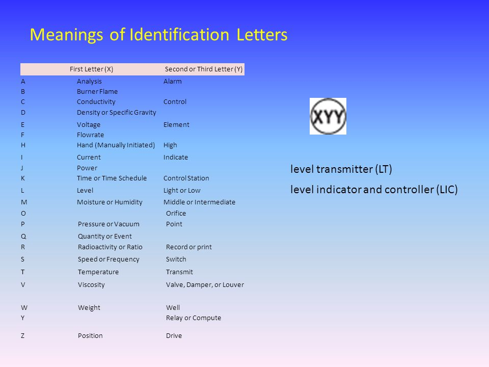 Meanings of Identification Letters O Orifice PPressure or VacuumPoint QQuantity or Event RRadioactivity or RatioRecord or print SSpeed or FrequencySwi
