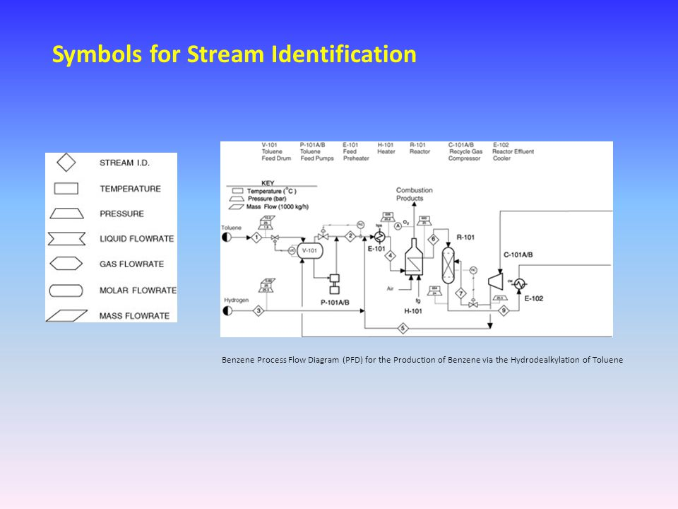 Symbols for Stream Identification [View full size image] Benzene Process Flow Diagram (PFD) for the Production of Benzene via the Hydrodealkylation of