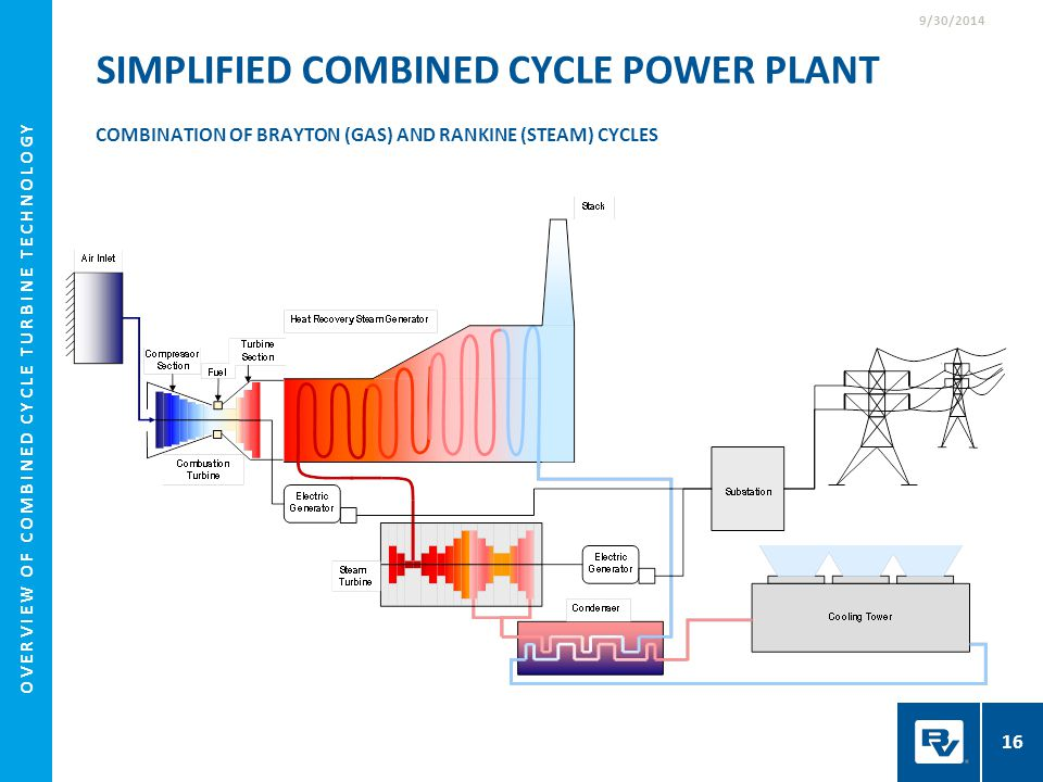 SIMPLIFIED COMBINED CYCLE POWER PLANT COMBINATION OF BRAYTON (GAS) AND RANKINE (STEAM) CYCLES 9/30/2014 16 OVERVIEW OF COMBINED CYCLE TURBINE TECHNOLO
