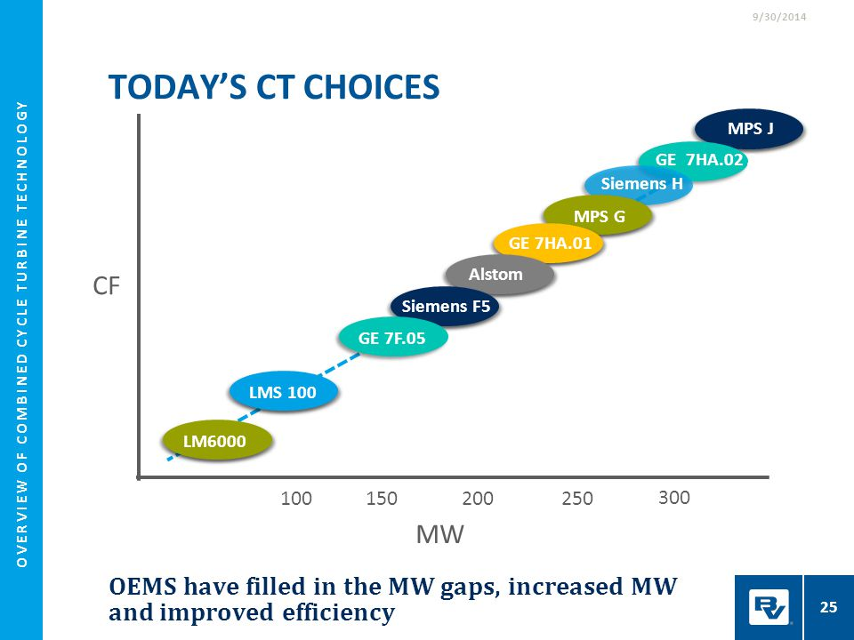GE 7HA.02 Series TODAY'S CT CHOICES 25 OEMS have filled in the MW gaps, increased MW and improved efficiency Siemens H MW CF 200 300 100 GE 7F.05 2501