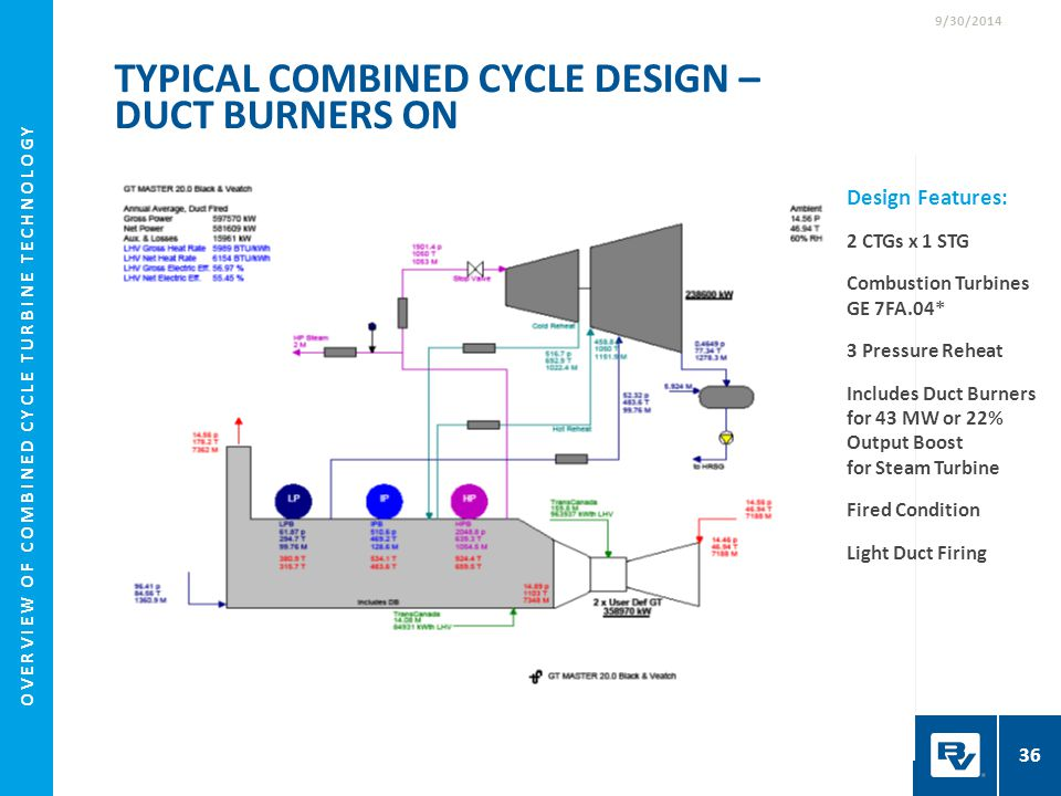 Design Features: 2 CTGs x 1 STG Combustion Turbines GE 7FA.04* 3 Pressure Reheat Includes Duct Burners for 43 MW or 22% Output Boost for Steam Turbine