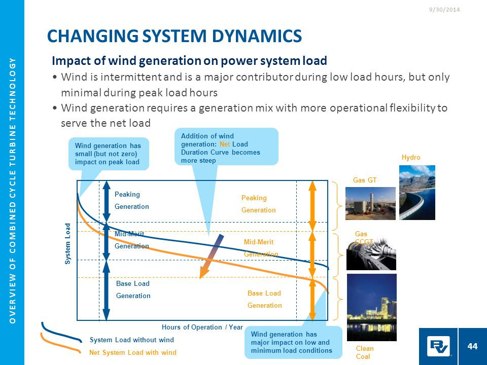 Impact of wind generation on power system load Wind is intermittent and is a major contributor during low load hours, but only minimal during peak loa