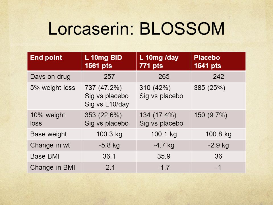 Lorcaserin: BLOSSOM End pointL 10mg BID 1561 pts L 10mg /day 771 pts Placebo 1541 pts Days on drug257265242 5% weight loss737 (47.2%) Sig vs placebo S