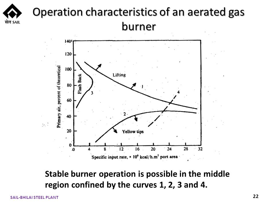 Operation characteristics of an aerated gas burner SAIL-BHILAI STEEL PLANT 22 Stable burner operation is possible in the middle region confined by the curves 1, 2, 3 and 4.