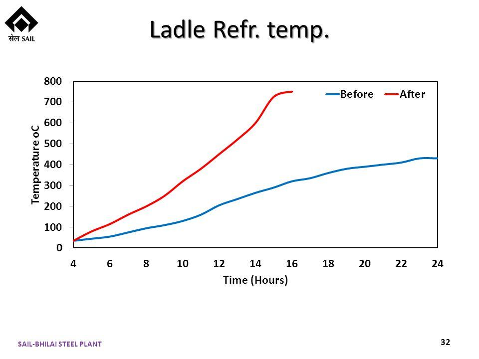 Ladle Refr. temp. SAIL-BHILAI STEEL PLANT 32