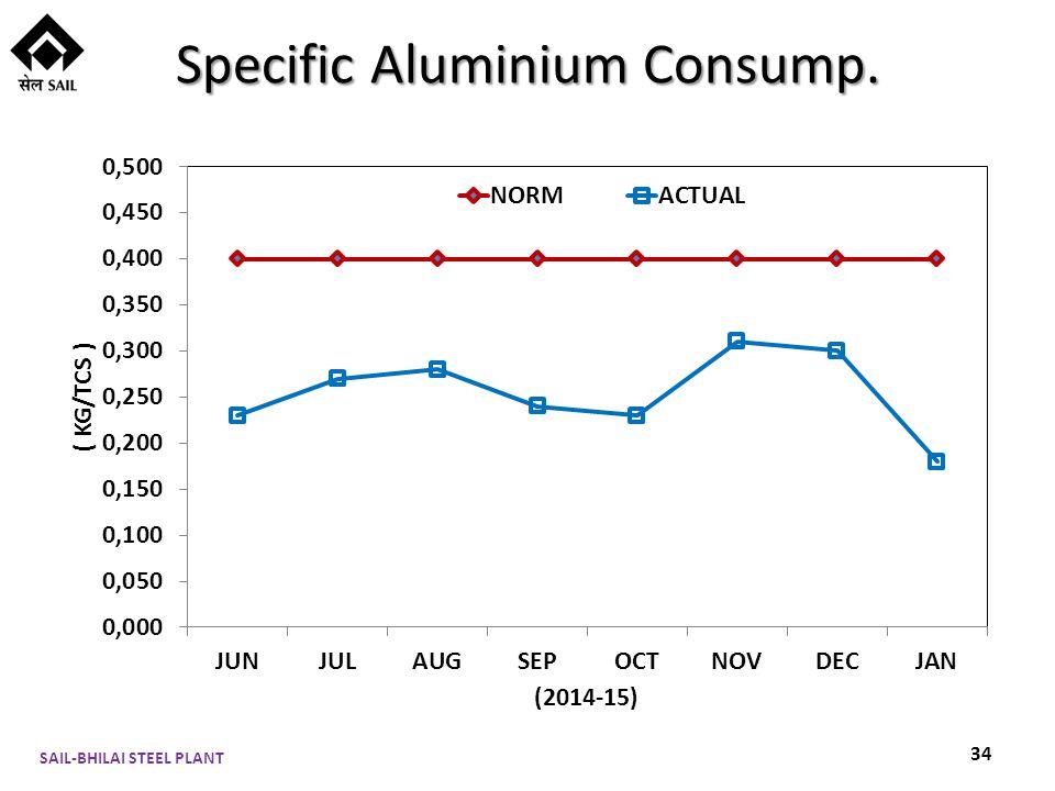 Specific Aluminium Consump. SAIL-BHILAI STEEL PLANT 34