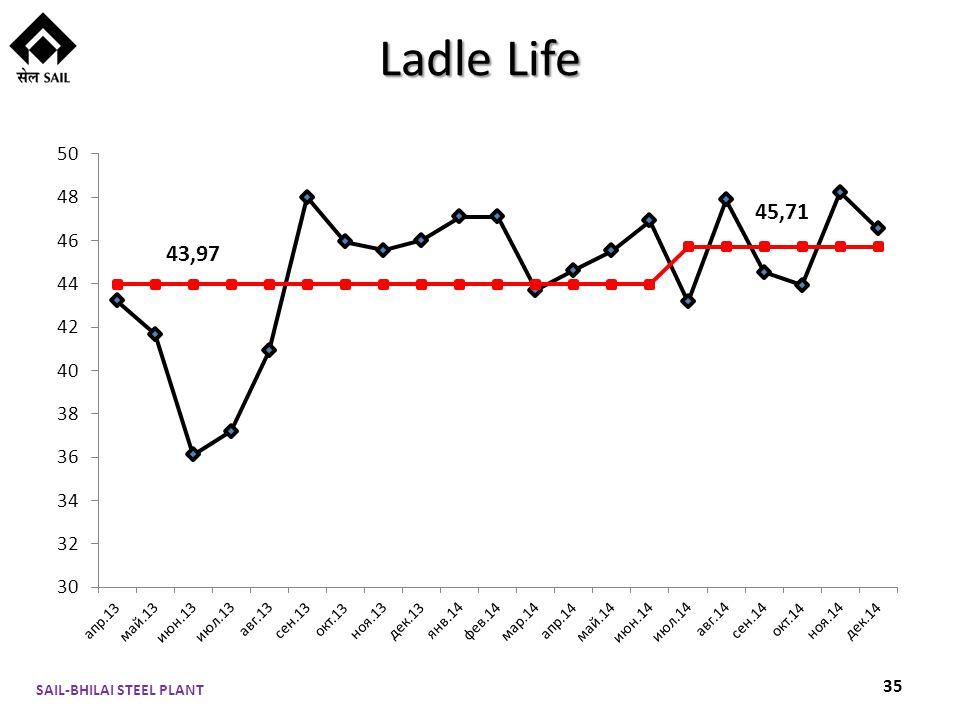 Ladle Life SAIL-BHILAI STEEL PLANT 35