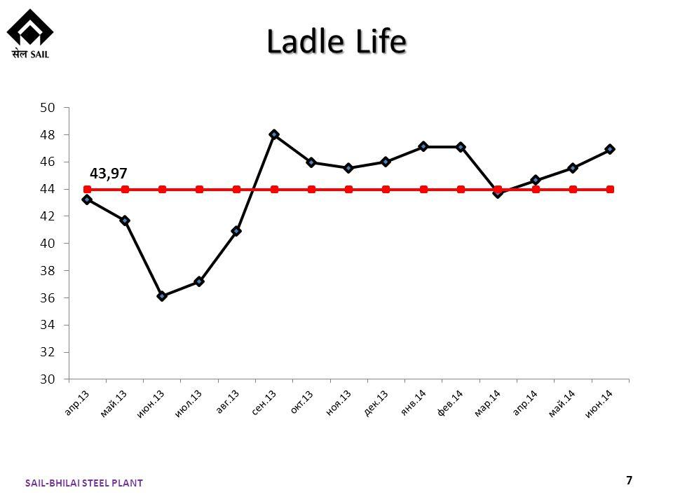 Ladle Life SAIL-BHILAI STEEL PLANT 7