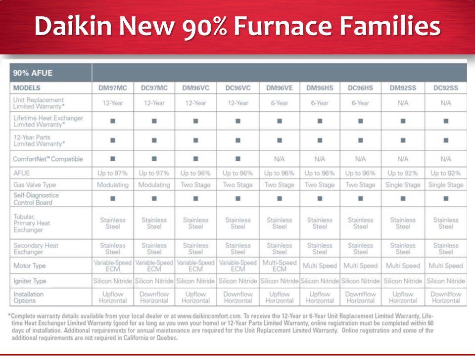 2014 Company Confidential Daikin New 90% Furnace Families