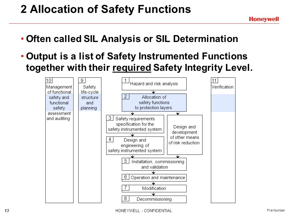 13HONEYWELL - CONFIDENTIAL File Number 2 Allocation of Safety Functions Often called SIL Analysis or SIL Determination Output is a list of Safety Inst