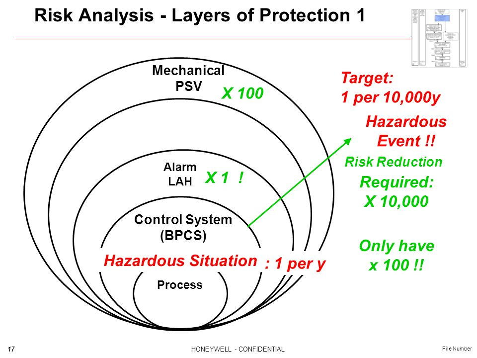 17HONEYWELL - CONFIDENTIAL File Number Risk Analysis - Layers of Protection 1 Mechanical PSV Alarm LAH Process Control System (BPCS) Hazardous Event !
