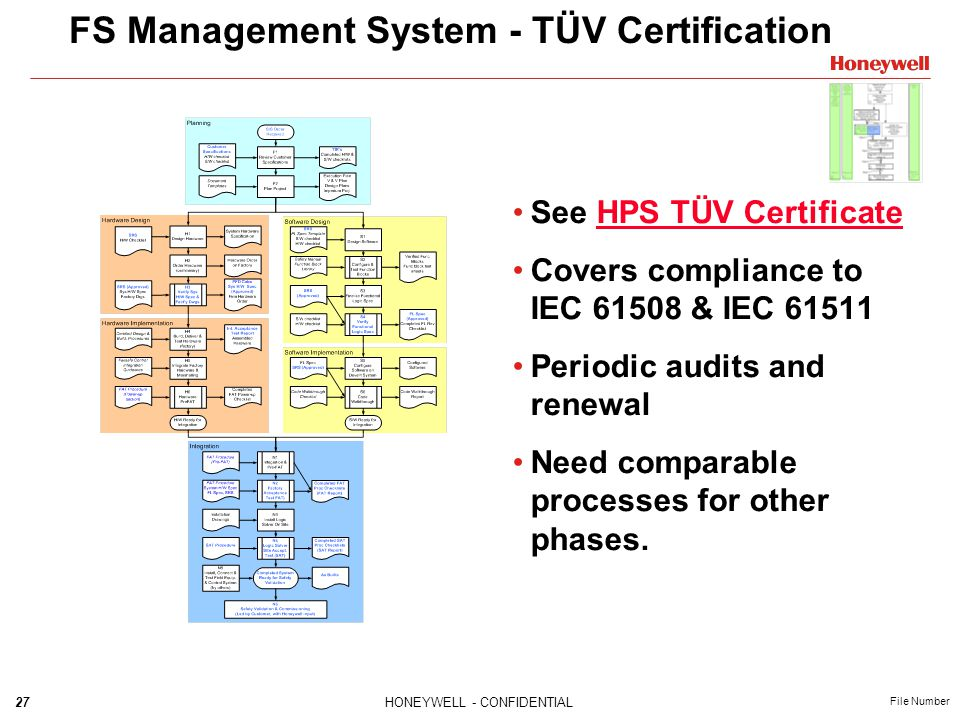 27HONEYWELL - CONFIDENTIAL File Number FS Management System - TÜV Certification See HPS TÜV CertificateHPS TÜV Certificate Covers compliance to IEC 61