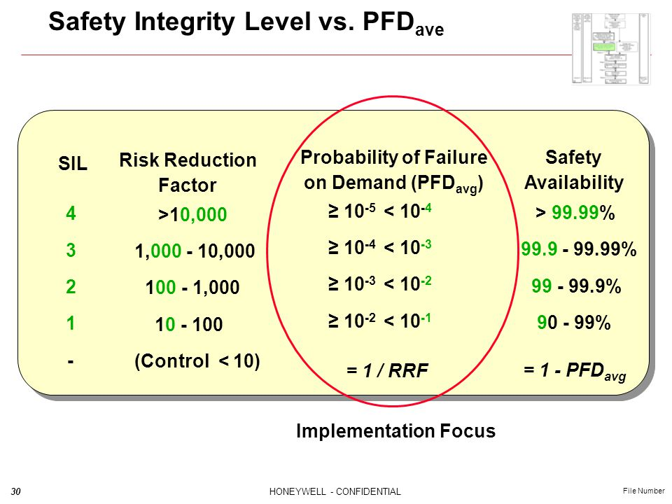 30HONEYWELL - CONFIDENTIAL File Number Safety Integrity Level vs. PFD ave = 1 / RRF Safety Availability > 99.99% 99.9 - 99.99% 99 - 99.9% 90 - 99% SIL