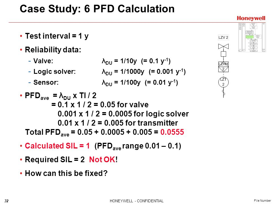 32HONEYWELL - CONFIDENTIAL File Number Case Study: 6 PFD Calculation Test interval = 1 y Reliability data: - Valve: λ DU = 1/10y (= 0.1 y -1 ) - Logic