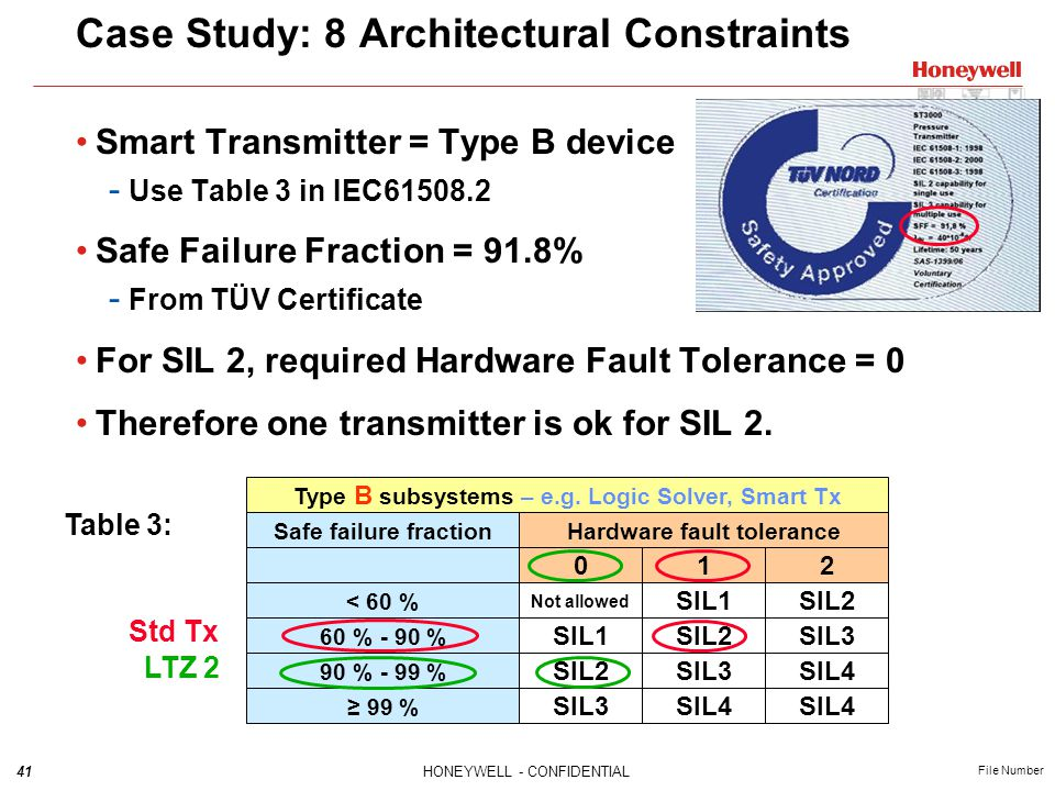 41HONEYWELL - CONFIDENTIAL File Number Case Study: 8 Architectural Constraints Smart Transmitter = Type B device - Use Table 3 in IEC61508.2 Safe Fail