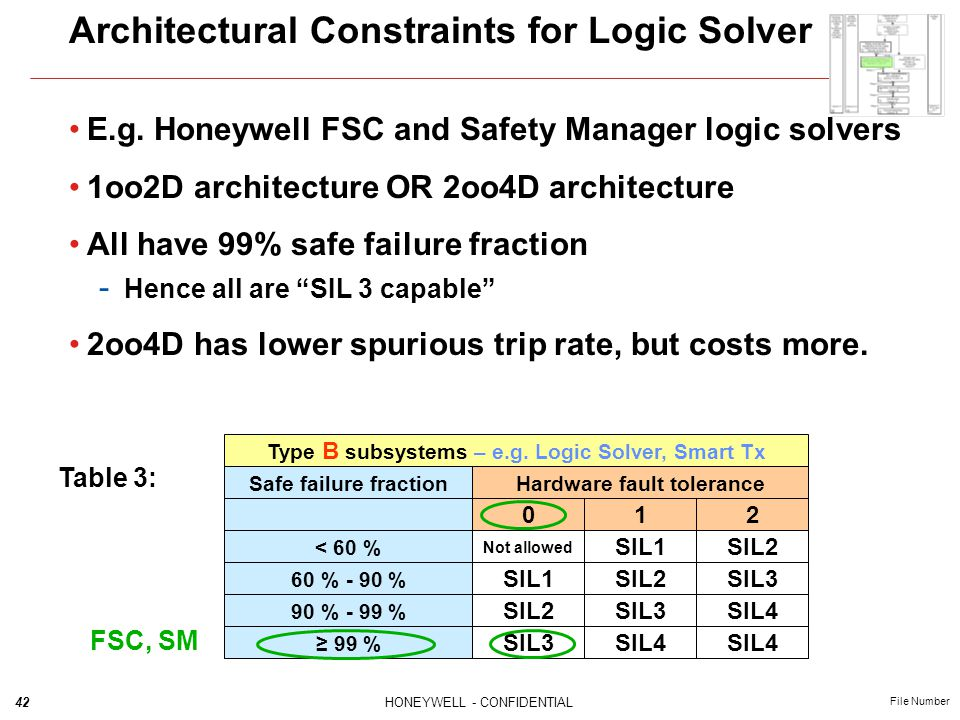 42HONEYWELL - CONFIDENTIAL File Number Architectural Constraints for Logic Solver E.g. Honeywell FSC and Safety Manager logic solvers 1oo2D architectu