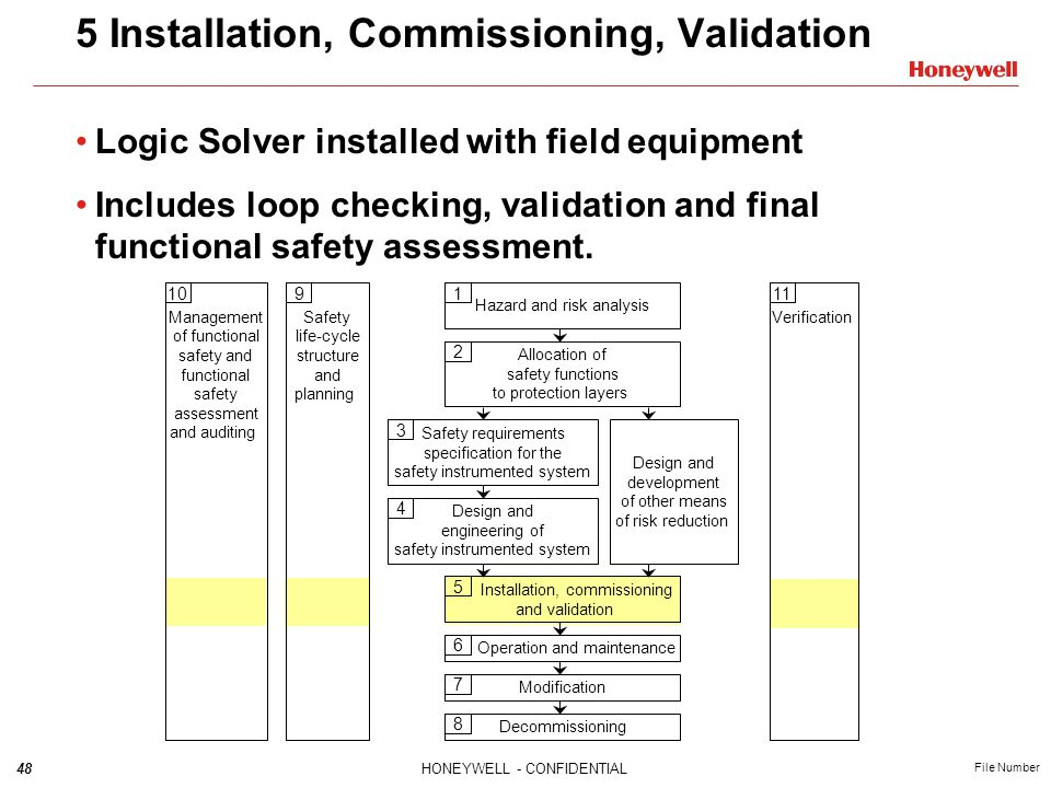 48HONEYWELL - CONFIDENTIAL File Number 5 Installation, Commissioning, Validation Logic Solver installed with field equipment Includes loop checking, v