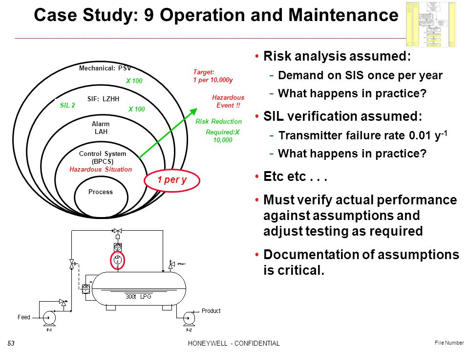53HONEYWELL - CONFIDENTIAL File Number Case Study: 9 Operation and Maintenance Mechanical: PSV SIF: LZHH Alarm LAH Process Control System (BPCS) Hazar