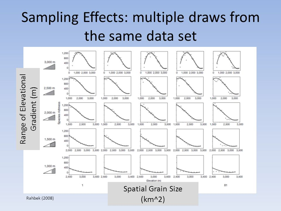Sampling Effects: multiple draws from the same data set Range of Elevational Gradient (m) Spatial Grain Size (km^2) Rahbek (2008)