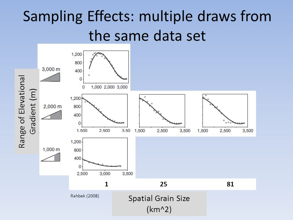Sampling Effects: multiple draws from the same data set Spatial Grain Size (km^2) 1 25 81 Range of Elevational Gradient (m) Rahbek (2008)