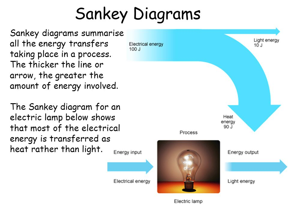 Sankey Diagrams Sankey diagrams summarise all the energy transfers taking place in a process. The thicker the line or arrow, the greater the amount of