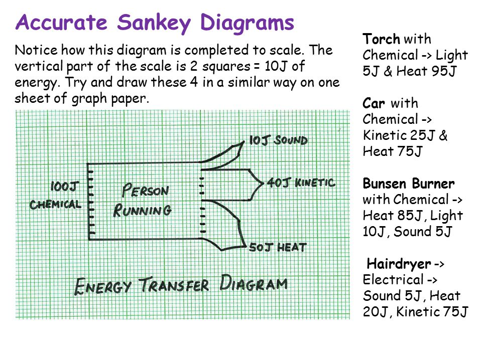 Accurate Sankey Diagrams Notice how this diagram is completed to scale. The vertical part of the scale is 2 squares = 10J of energy. Try and draw thes