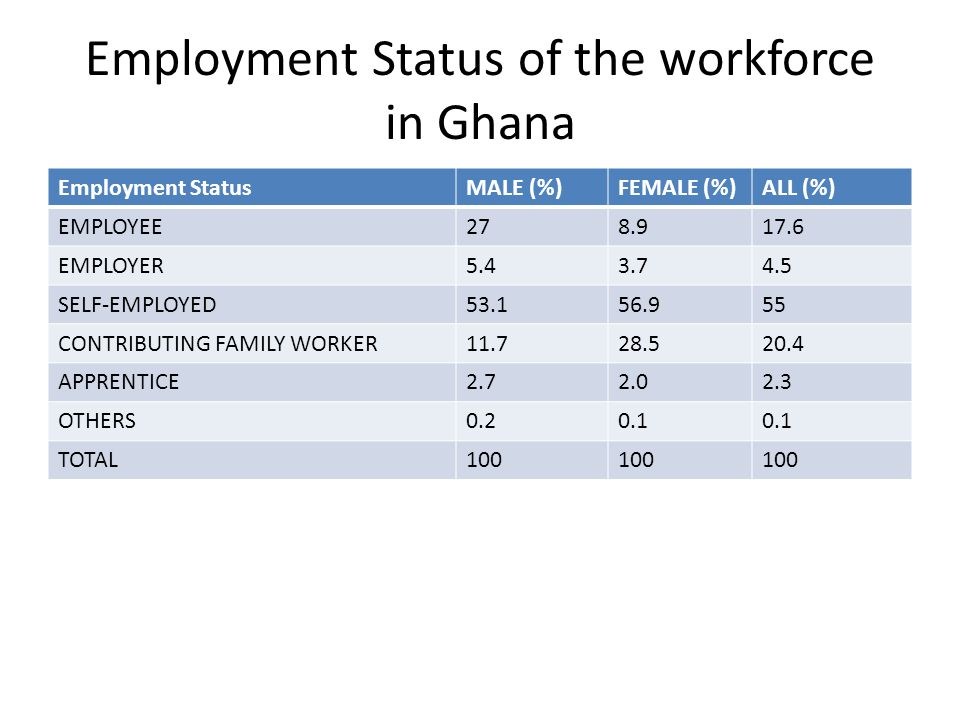 Employment Status of the workforce in Ghana Employment StatusMALE (%)FEMALE (%)ALL (%) EMPLOYEE278.917.6 EMPLOYER5.43.74.5 SELF-EMPLOYED53.156.955 CON